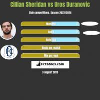 Cillian Sheridan vs Uros Duranovic h2h player stats