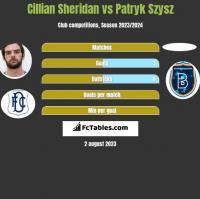 Cillian Sheridan vs Patryk Szysz h2h player stats