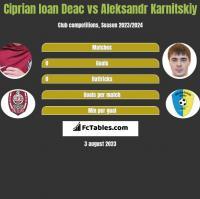 Ciprian Ioan Deac vs Aleksandr Karnitskiy h2h player stats