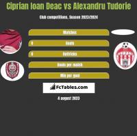 Ciprian Ioan Deac vs Alexandru Tudorie h2h player stats