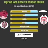 Ciprian Ioan Deac vs Cristian Barbut h2h player stats