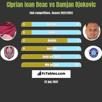 Ciprian Ioan Deac vs Damjan Djokovic h2h player stats