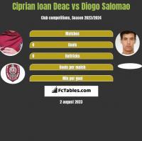 Ciprian Ioan Deac vs Diogo Salomao h2h player stats