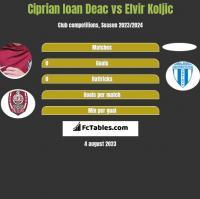 Ciprian Ioan Deac vs Elvir Koljic h2h player stats
