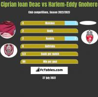 Ciprian Ioan Deac vs Harlem-Eddy Gnohere h2h player stats