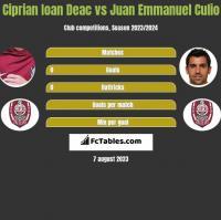 Ciprian Ioan Deac vs Juan Emmanuel Culio h2h player stats