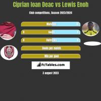 Ciprian Ioan Deac vs Lewis Enoh h2h player stats