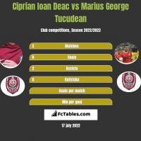 Ciprian Ioan Deac vs Marius George Tucudean h2h player stats