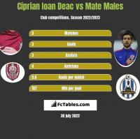 Ciprian Ioan Deac vs Mate Males h2h player stats