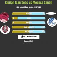 Ciprian Ioan Deac vs Moussa Sanoh h2h player stats
