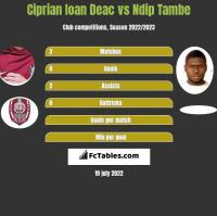Ciprian Ioan Deac vs Ndip Tambe h2h player stats
