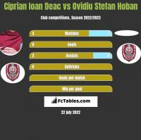 Ciprian Ioan Deac vs Ovidiu Stefan Hoban h2h player stats