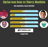 Ciprian Ioan Deac vs Thierry Moutinho h2h player stats