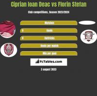 Ciprian Ioan Deac vs Florin Stefan h2h player stats
