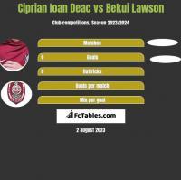 Ciprian Ioan Deac vs Bekui Lawson h2h player stats