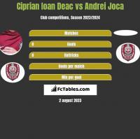 Ciprian Ioan Deac vs Andrei Joca h2h player stats
