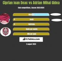 Ciprian Ioan Deac vs Adrian Mihai Gidea h2h player stats