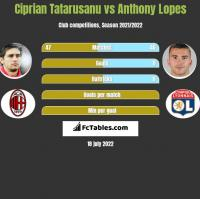 Ciprian Tatarusanu vs Anthony Lopes h2h player stats