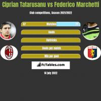 Ciprian Tatarusanu vs Federico Marchetti h2h player stats