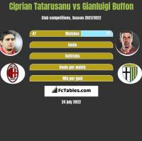 Ciprian Tatarusanu vs Gianluigi Buffon h2h player stats