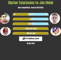 Ciprian Tatarusanu vs Jan Oblak h2h player stats