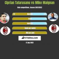 Ciprian Tatarusanu vs Mike Maignan h2h player stats
