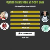 Ciprian Tatarusanu vs Scott Bain h2h player stats