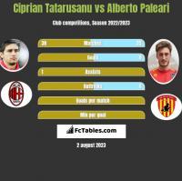Ciprian Tatarusanu vs Alberto Paleari h2h player stats
