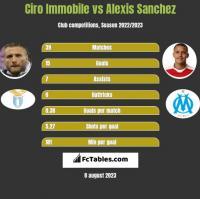 Ciro Immobile vs Alexis Sanchez h2h player stats