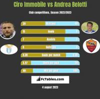 Ciro Immobile vs Andrea Belotti h2h player stats
