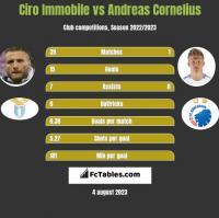 Ciro Immobile vs Andreas Cornelius h2h player stats
