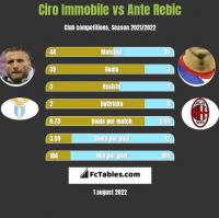 Ciro Immobile vs Ante Rebic h2h player stats