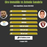 Ciro Immobile vs Antonio Sanabria h2h player stats