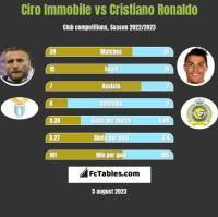 Ciro Immobile vs Cristiano Ronaldo h2h player stats