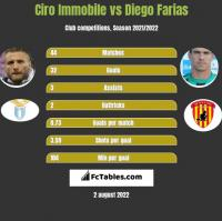 Ciro Immobile vs Diego Farias h2h player stats