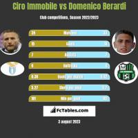 Ciro Immobile vs Domenico Berardi h2h player stats