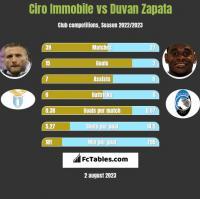 Ciro Immobile vs Duvan Zapata h2h player stats