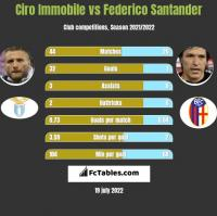 Ciro Immobile vs Federico Santander h2h player stats