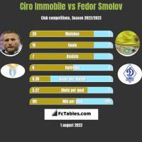 Ciro Immobile vs Fedor Smolov h2h player stats