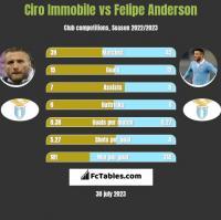 Ciro Immobile vs Felipe Anderson h2h player stats