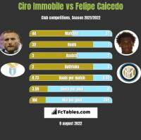 Ciro Immobile vs Felipe Caicedo h2h player stats
