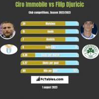 Ciro Immobile vs Filip Djuricic h2h player stats