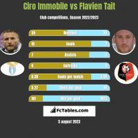 Ciro Immobile vs Flavien Tait h2h player stats