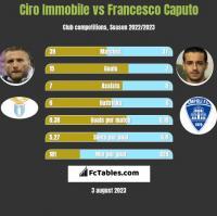 Ciro Immobile vs Francesco Caputo h2h player stats