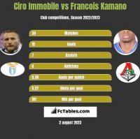 Ciro Immobile vs Francois Kamano h2h player stats