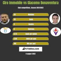 Ciro Immobile vs Giacomo Bonaventura h2h player stats