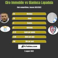Ciro Immobile vs Gianluca Lapadula h2h player stats