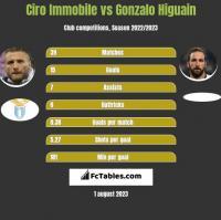 Ciro Immobile vs Gonzalo Higuain h2h player stats