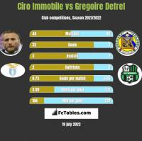 Ciro Immobile vs Gregoire Defrel h2h player stats