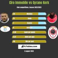Ciro Immobile vs Gyrano Kerk h2h player stats